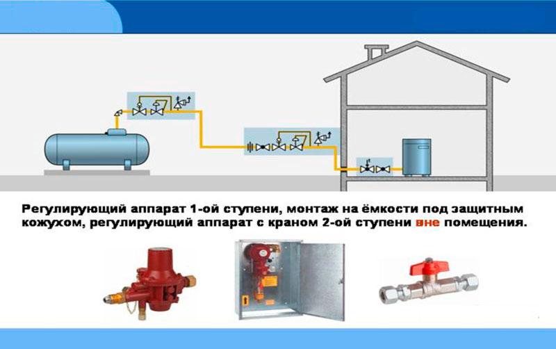 Схема газоснабжения жилого дома с использованием надземного резервуара