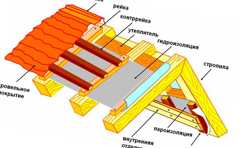 Где монтируется пароизоляция под металлочерепицу