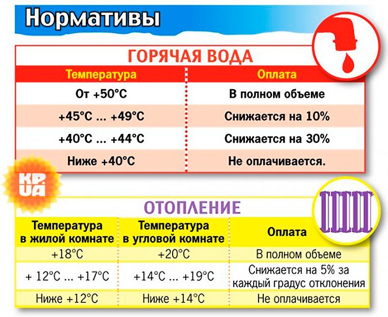 Диапазон нормальных температур