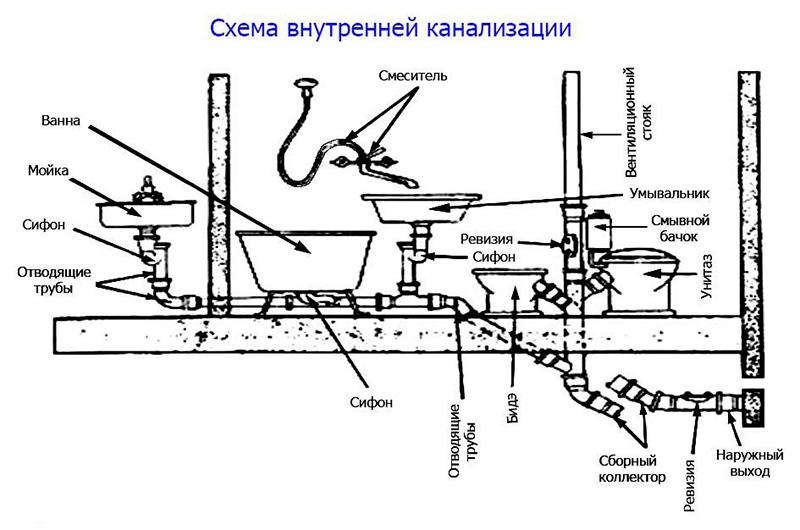 Схема внутренней канализационной магистрали