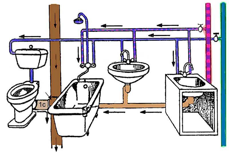 Как правильно провести канализацию в частном доме