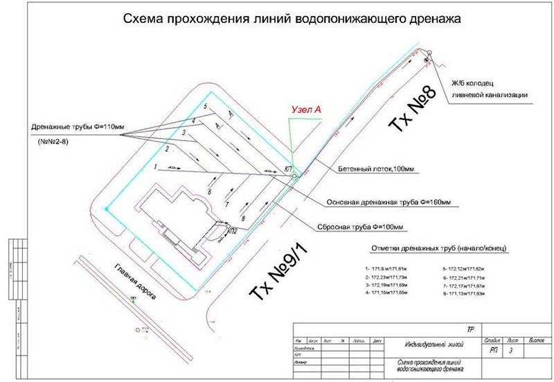 Проект дренажа и канализации
