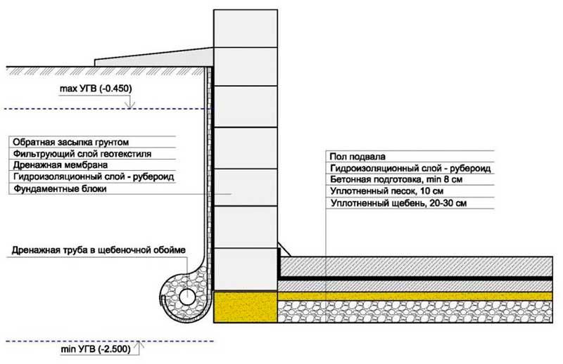 Схема гидроизоляции фундамента погреба