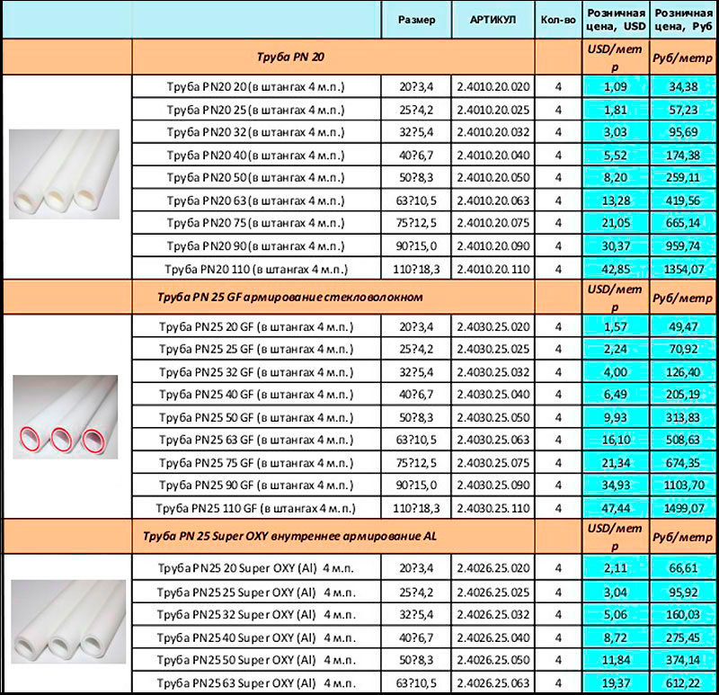 Таблица размеровPP труб марки РN