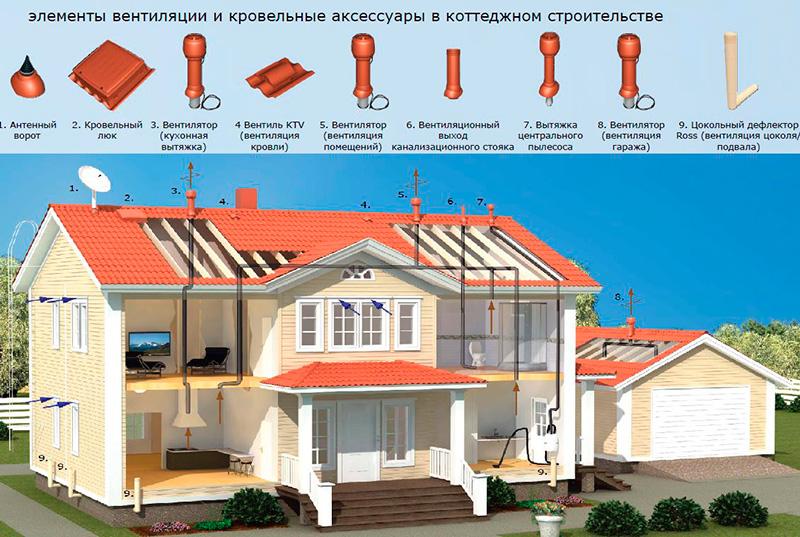 Распределение различных типов кровельных вентилей по крыше