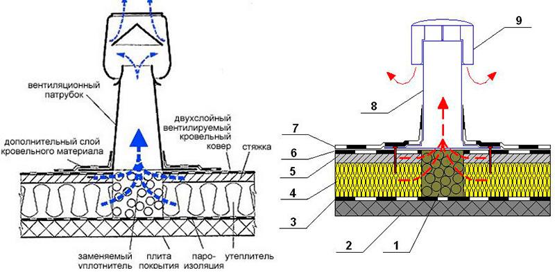 Принцип работы кровельного вентиля