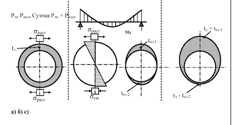Расчет минимальной толщины стенки трубы