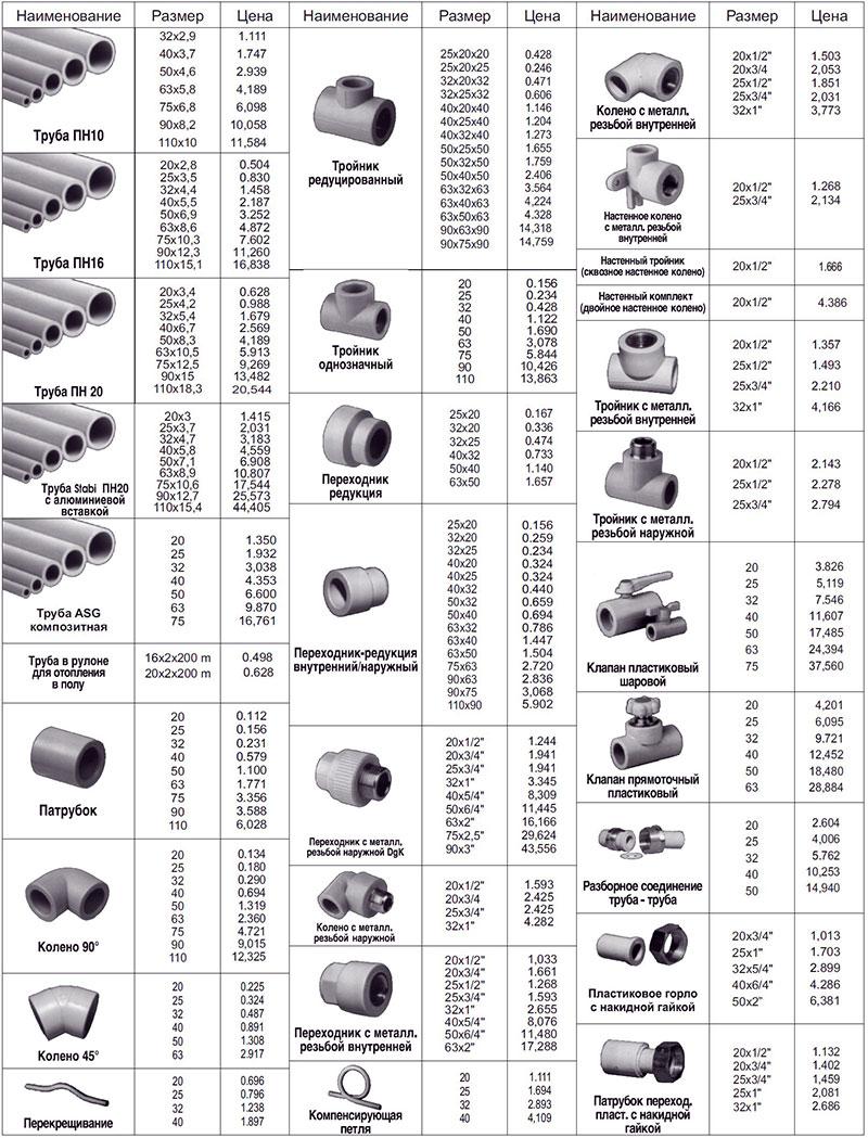 Размеры труб и фитинговPP