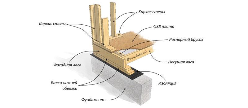 Сборка брусовой обвязки на ленточном фундаменте