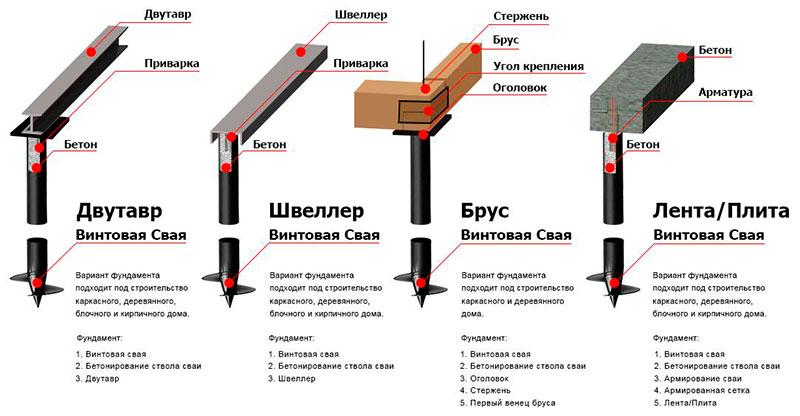 Различные конструкции обвязки свайного фундамента