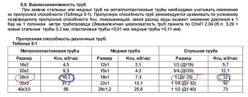 Таблица взаимозаменяемости стальных и ПП-изделий