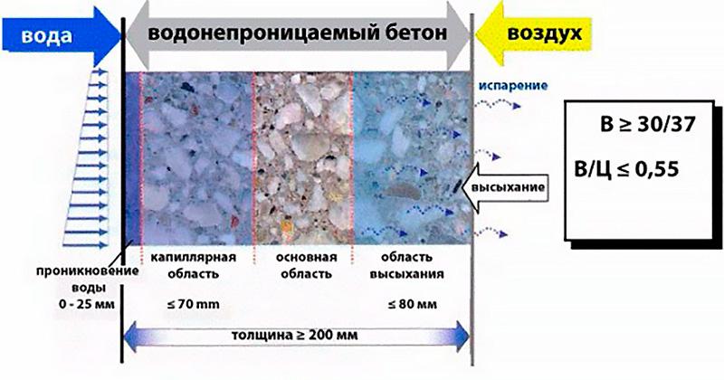 Что такое водонепроницаемый бетон