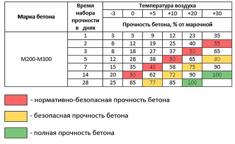 Диаграмма набора прочности в зависимости от температуры и марки