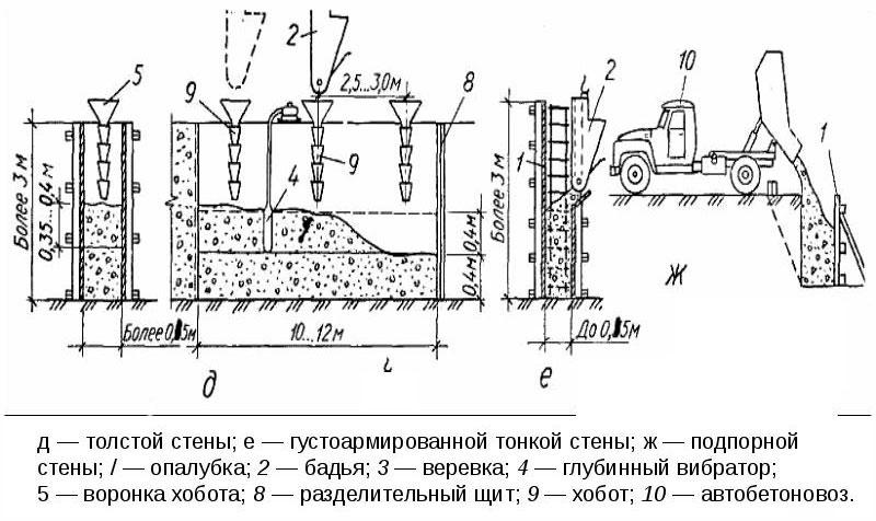 Укладка и уплотнение бетонной смеси