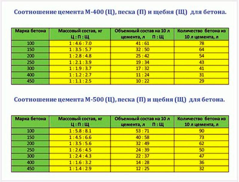 Соотношение марокM 400 иM 500 к другим компонентам состава