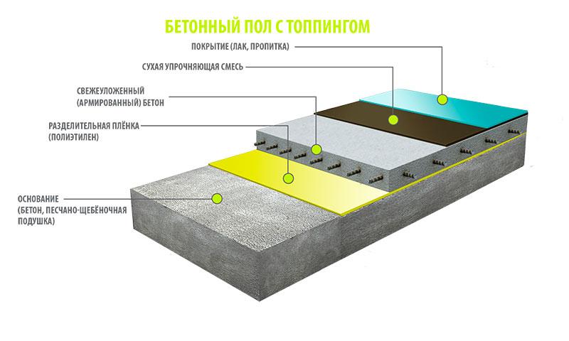 Высокопрочная бетонная стяжка для наливного пола