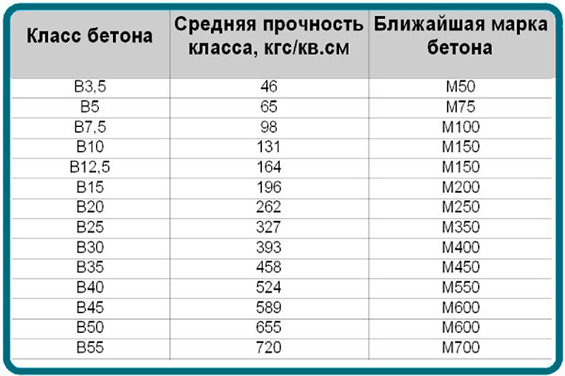 Таблица соответствия классов и марок бетонов