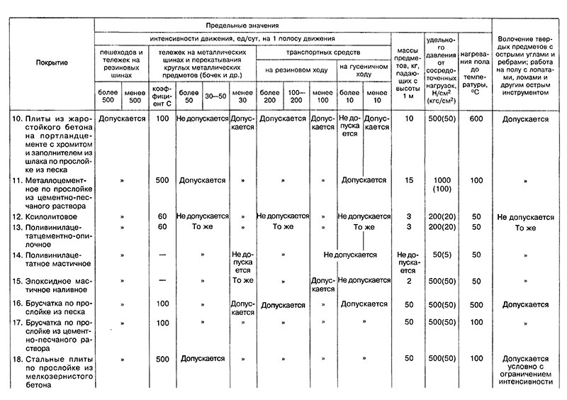 Рекомендации по проектированию полов СНиП 2.03.13-88