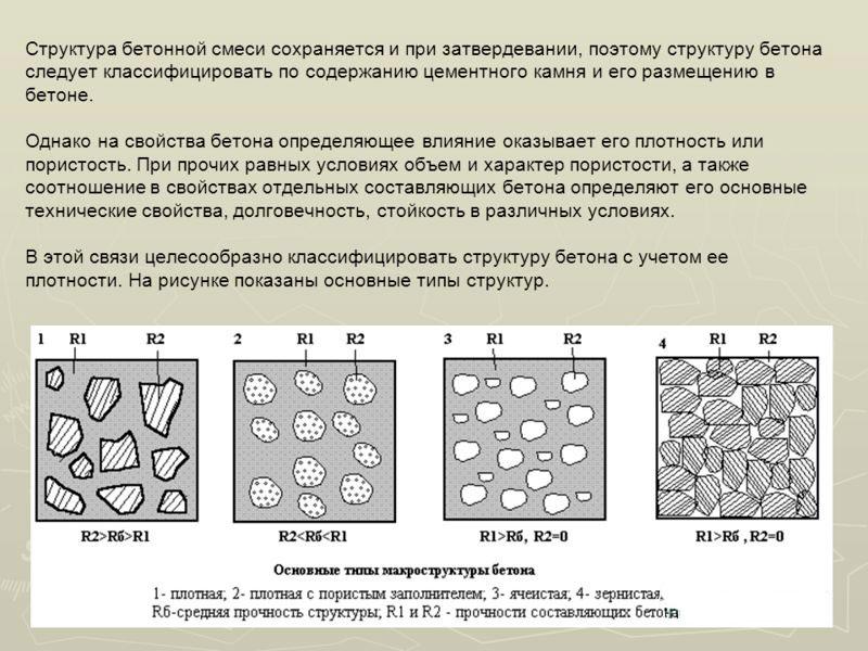 Структура бетонной смеси