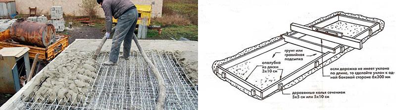 Схема подготовки опалубки для заливки бетонного раствора