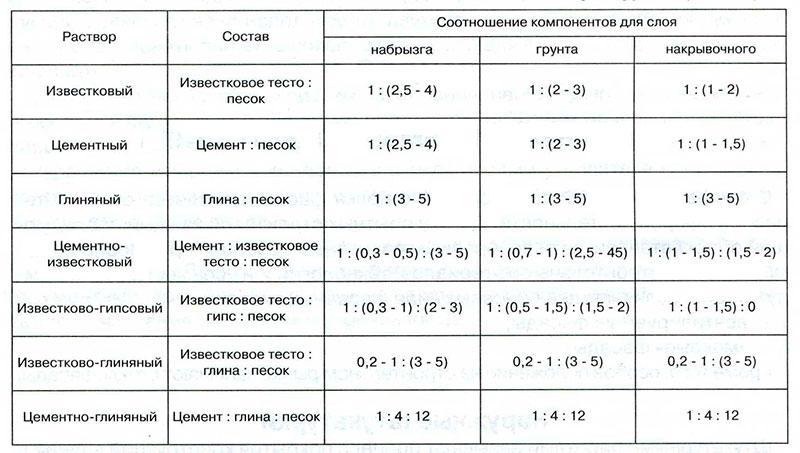 Пропорции веществ для приготовления штукатурного раствора