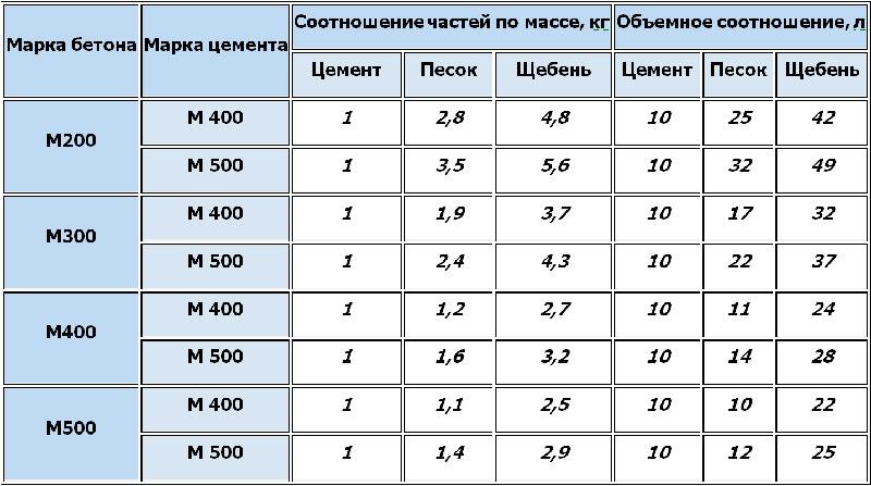 Таблица 1. Составов марочных бетонов