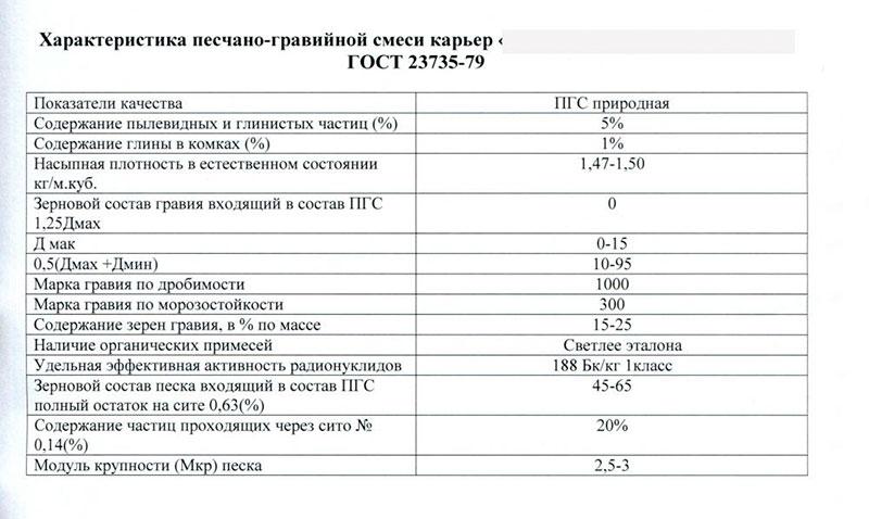 Таблица 2.1 Подтвержденные характеристики песчано-гравийной смеси после исследований в лаборатории