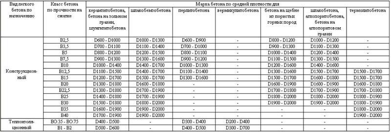 Таблица 3. Классификация легких и тяжелых бетонов