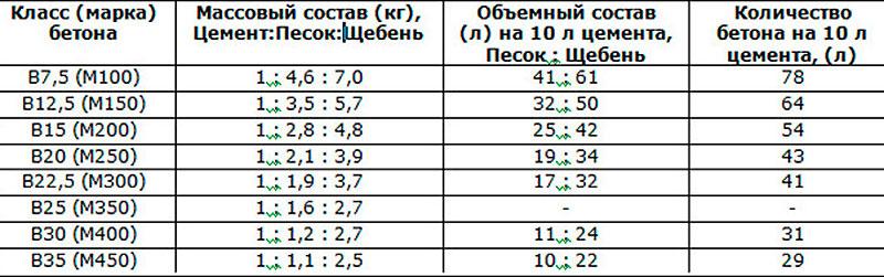 Таблица 5. Наиболее известные пропорции бетона и других сыпучих стройматериалов