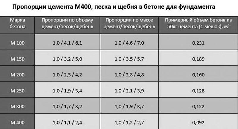Таблица 7. Соотношения цемента М400, песка и щебня при замешивании раствора бетона