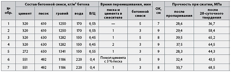 Таблица 8. Состав смеси из бетона для заливки фундаментного основания