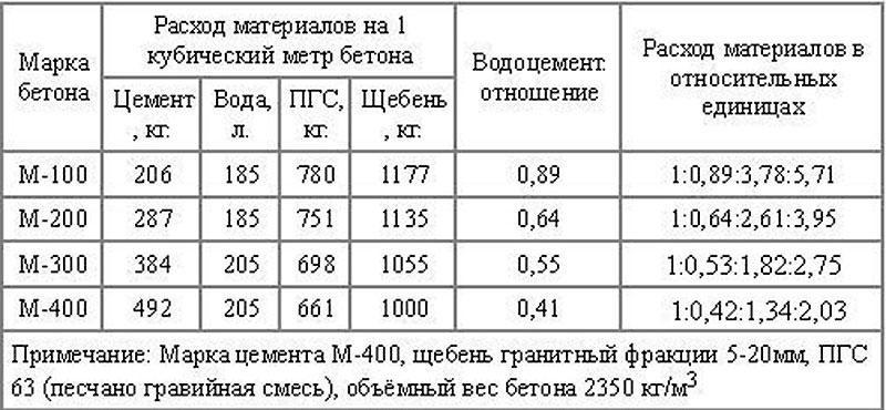 Таблица 9. СНИП расхода портландцемента на один кубический метр бетона