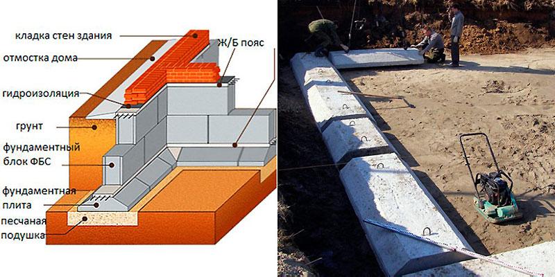 Лента фундамента из бетона