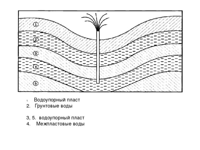 Первичный водоупорный пласт