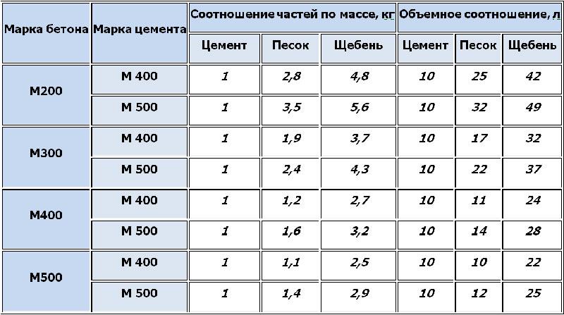 Весовое и объемное соотношение заполнителей в бетоне