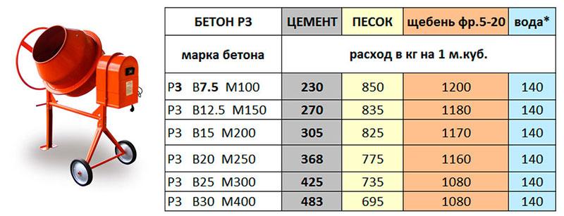 Рецептура пропорций для приготовления бетона