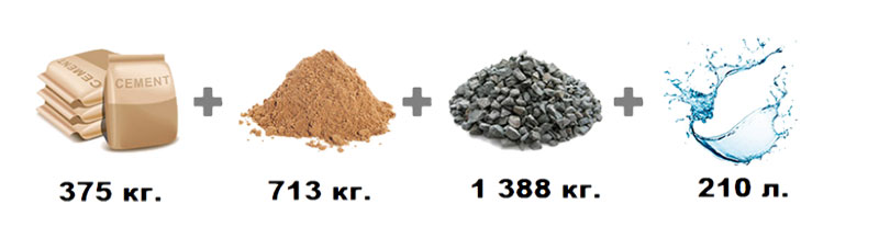 Соотношение компонентов по массе