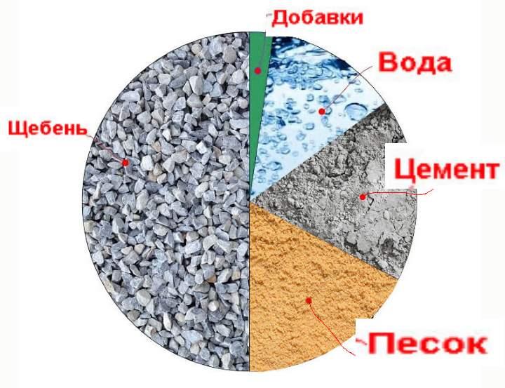 Рисунок 5 – Состав бетона