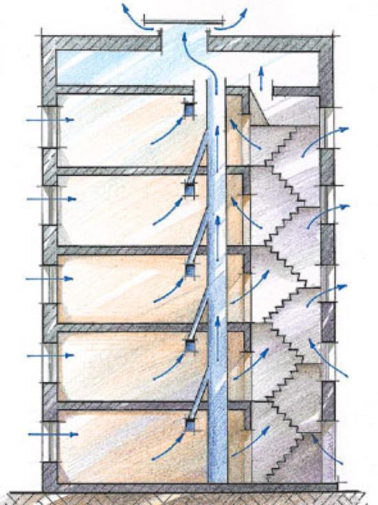 Рисунок 1 – Естественная вентиляция многоэтажного дома