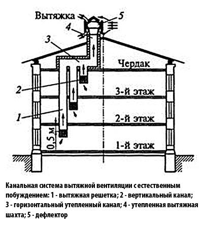 Рисунок 2 – Схема вентиляции домов с чердаком