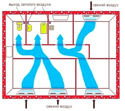 Рисунок 3 – Схема системы вентиляции воздуха