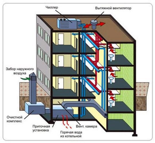 Рисунок 5 – Схема системы принудительной вентиляции