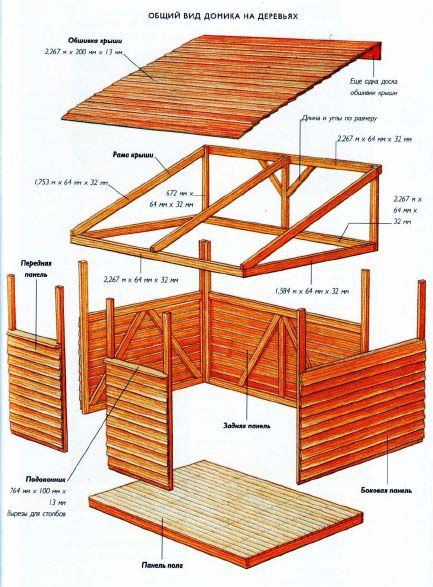 Рисунок 5 – Проект дома с подробным описанием материалов и их параметров