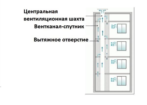 Рисунок 8 – Схема вентиляции многоэтажного панельного дома