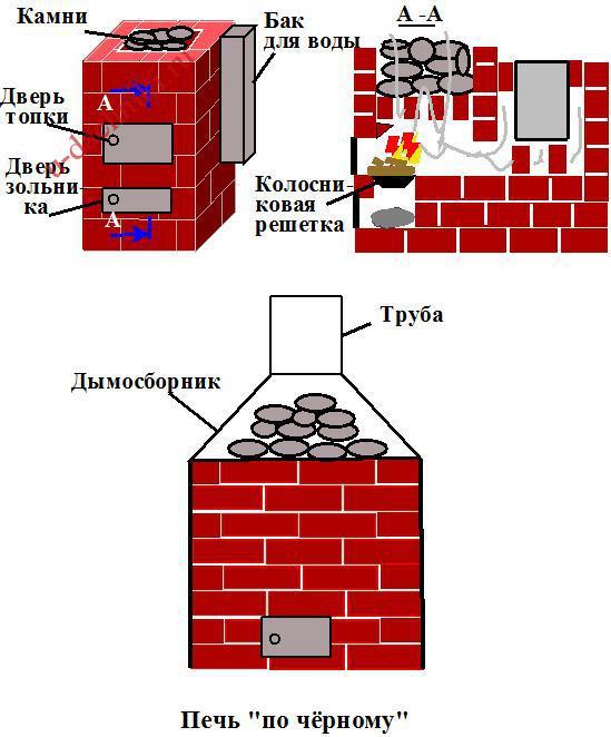 Кирпичная печь «по-черному»
