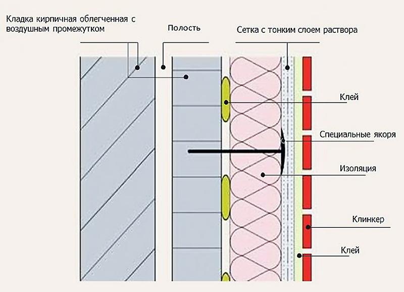 Утепление кирпичной стены керамической жидкой изоляцией