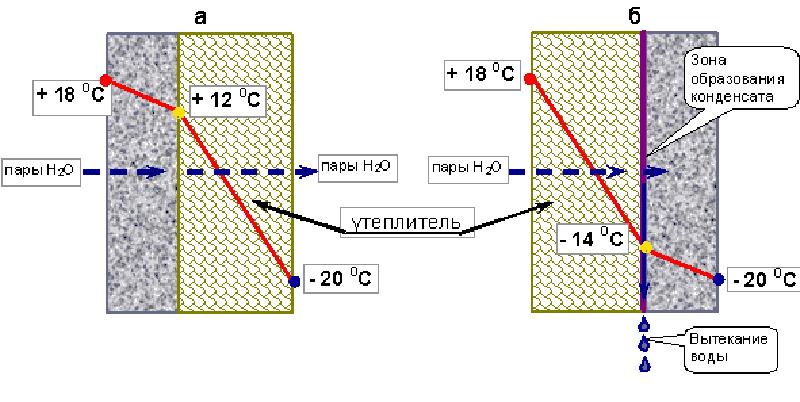 Схема распределения температуры по толщине стены при утеплении снаружи (а) и внутри (б)
