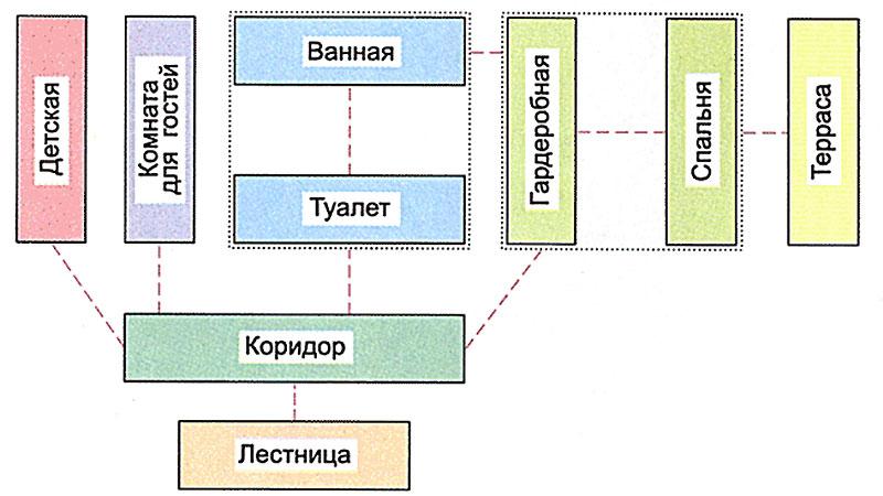 Расположение туалета и ванной комнаты